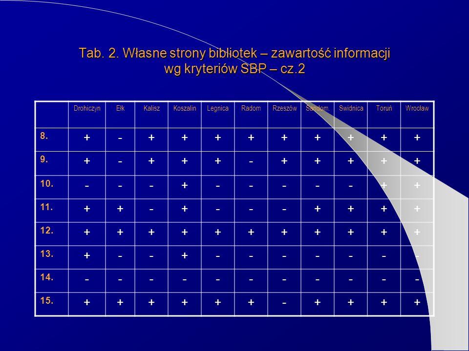 Tab. 2. Własne strony bibliotek – zawartość informacji wg kryteriów SBP – cz.2 DrohiczynEłkKaliszKoszalinLegnicaRadomRzeszówSandom.SwidnicaToruńWrocła