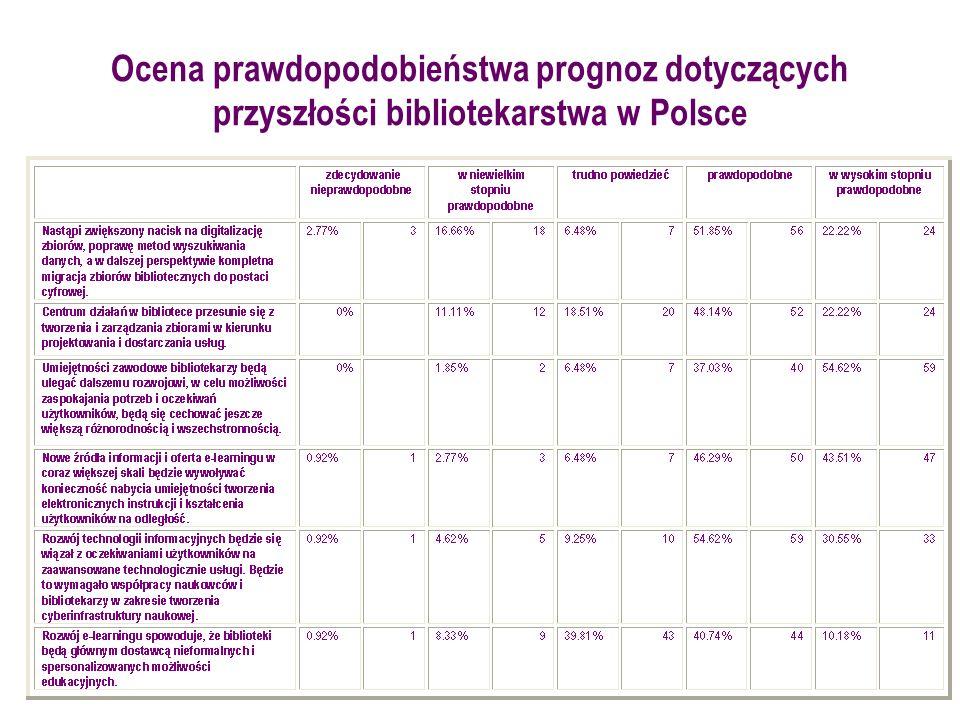Ocena prawdopodobieństwa prognoz dotyczących przyszłości bibliotekarstwa w Polsce