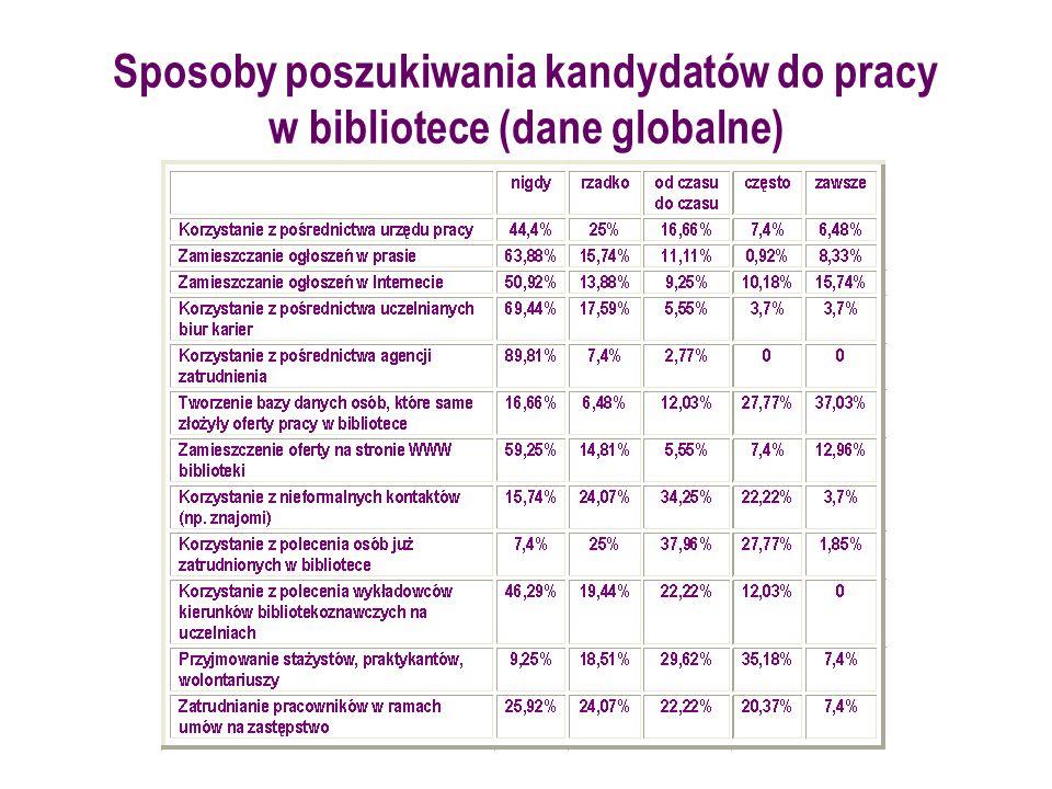 Sposoby poszukiwania kandydatów do pracy w bibliotece (dane globalne)