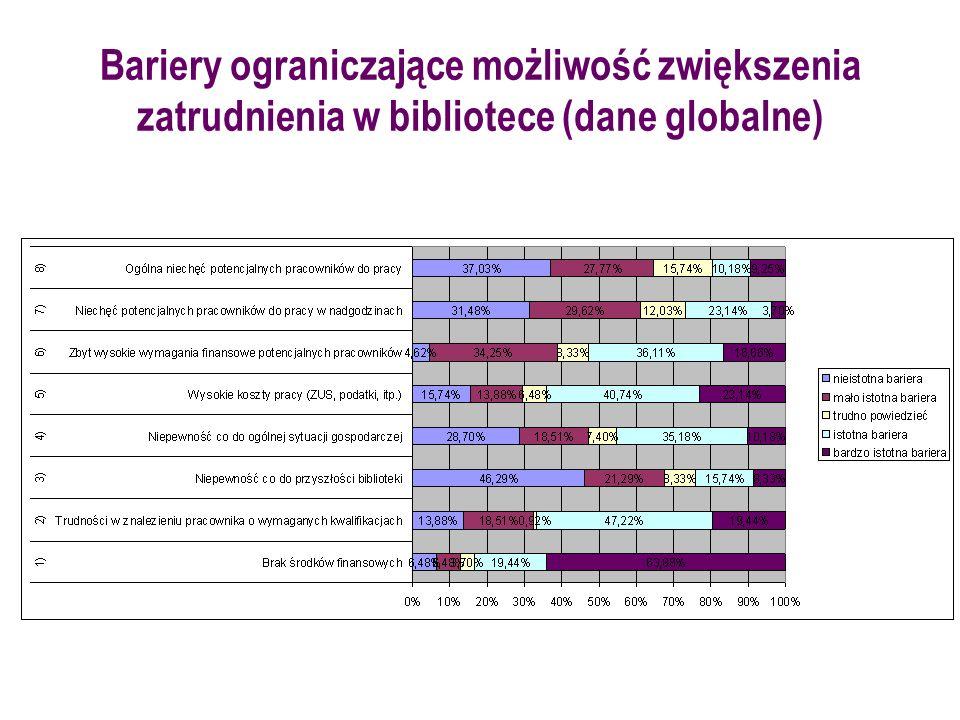 Bariery ograniczające możliwość zwiększenia zatrudnienia w bibliotece (dane globalne)