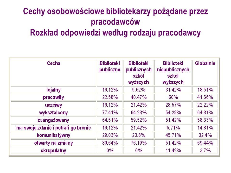 Cechy osobowościowe bibliotekarzy pożądane przez pracodawców Rozkład odpowiedzi według rodzaju pracodawcy