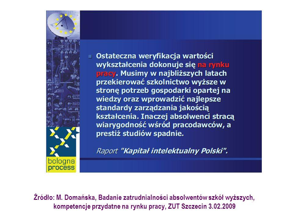 Źródło: M. Domańska, Badanie zatrudnialności absolwentów szkół wyższych, kompetencje przydatne na rynku pracy, ZUT Szczecin 3.02.2009