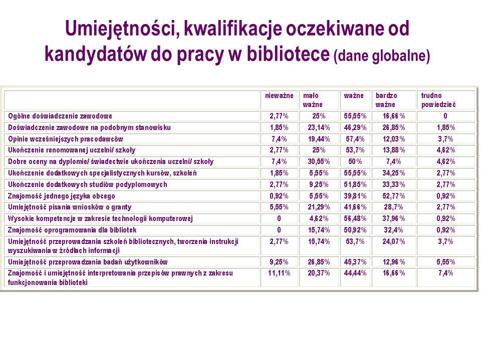 Umiejętności, kwalifikacje oczekiwane od kandydatów do pracy w bibliotece (dane globalne)