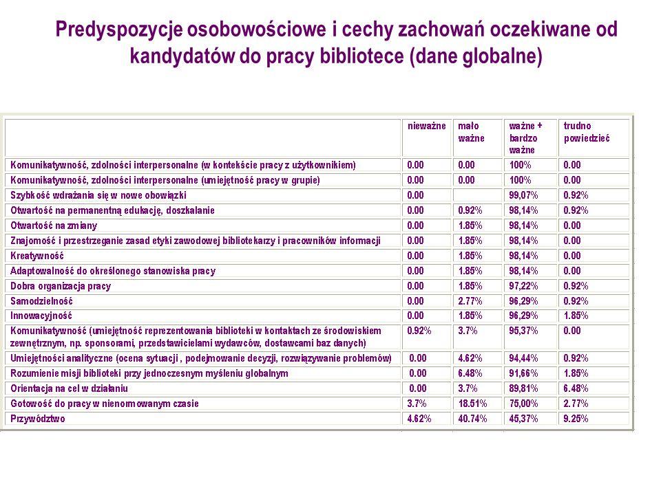Predyspozycje osobowościowe i cechy zachowań oczekiwane od kandydatów do pracy bibliotece (dane globalne)