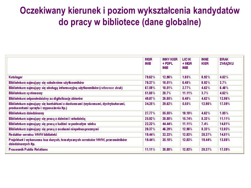 Oczekiwany kierunek i poziom wykształcenia kandydatów do pracy w bibliotece (dane globalne)