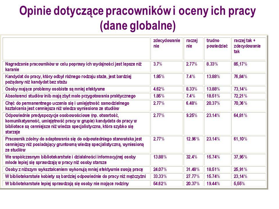 Opinie dotyczące pracowników i oceny ich pracy (dane globalne)