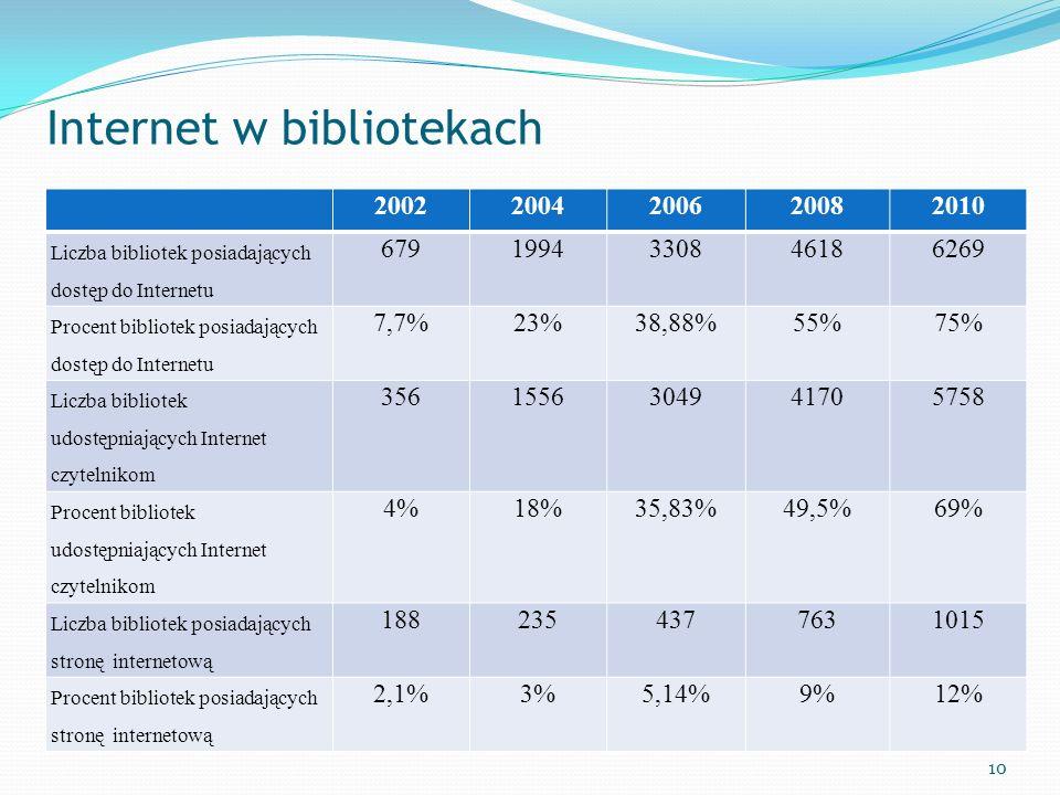 Internet w bibliotekach 20022004200620082010 Liczba bibliotek posiadających dostęp do Internetu 6791994330846186269 Procent bibliotek posiadających do