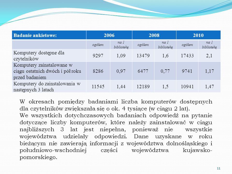 Badanie ankietowe:200620082010 ogółem na 1 bibliotekę ogółem na 1 bibliotekę ogółem na 1 bibliotekę Komputery dostępne dla czytelników 92971,09134791,