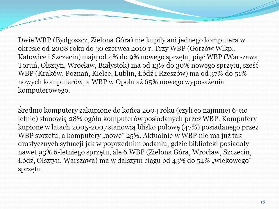 Dwie WBP (Bydgoszcz, Zielona Góra) nie kupiły ani jednego komputera w okresie od 2008 roku do 30 czerwca 2010 r. Trzy WBP (Gorzów Wlkp., Katowice i Sz