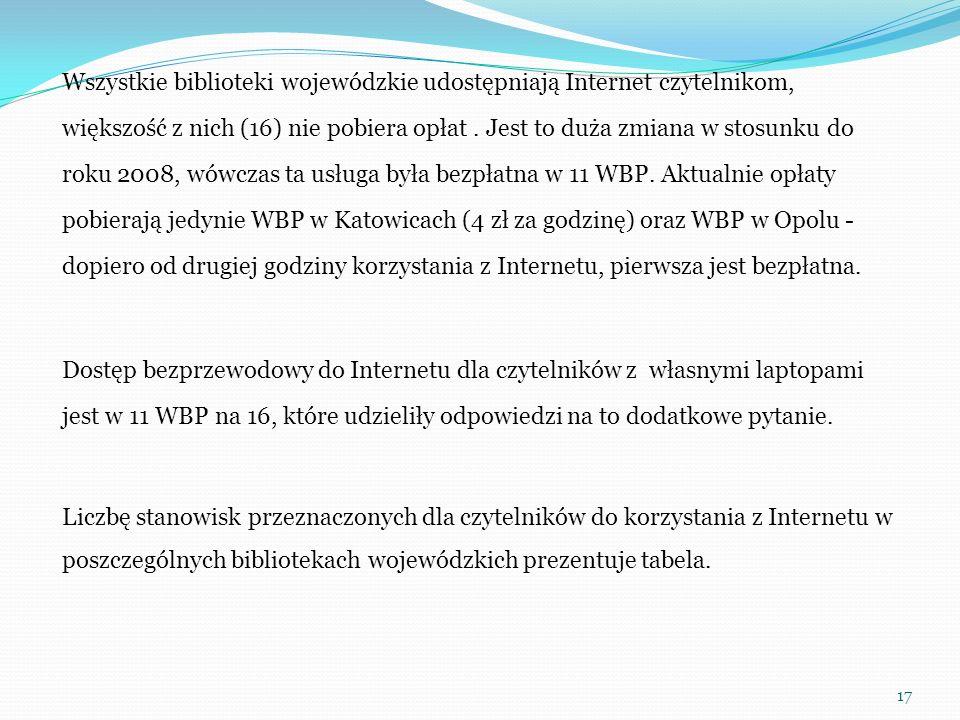 Wszystkie biblioteki wojewódzkie udostępniają Internet czytelnikom, większość z nich (16) nie pobiera opłat. Jest to duża zmiana w stosunku do roku 20