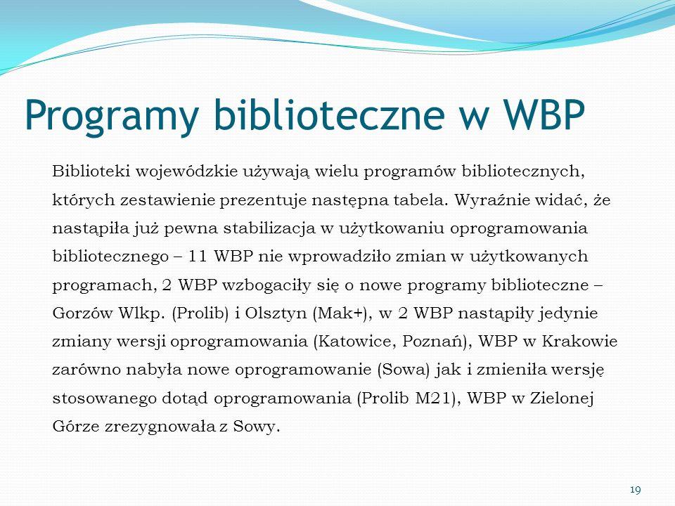 Programy biblioteczne w WBP Biblioteki wojewódzkie używają wielu programów bibliotecznych, których zestawienie prezentuje następna tabela. Wyraźnie wi