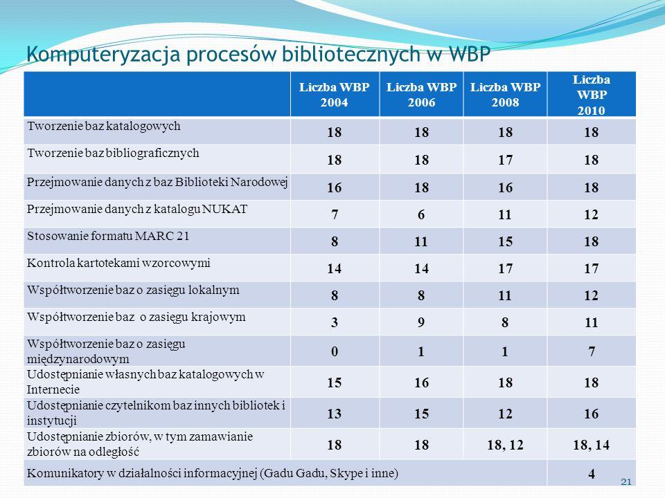 Komputeryzacja procesów bibliotecznych w WBP Liczba WBP 2004 Liczba WBP 2006 Liczba WBP 2008 Liczba WBP 2010 Tworzenie baz katalogowych 18 Tworzenie b