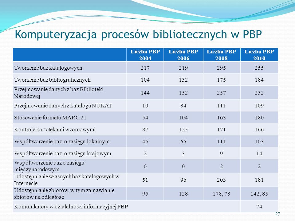 Komputeryzacja procesów bibliotecznych w PBP Liczba PBP 2004 Liczba PBP 2006 Liczba PBP 2008 Liczba PBP 2010 Tworzenie baz katalogowych217219295255 Tw