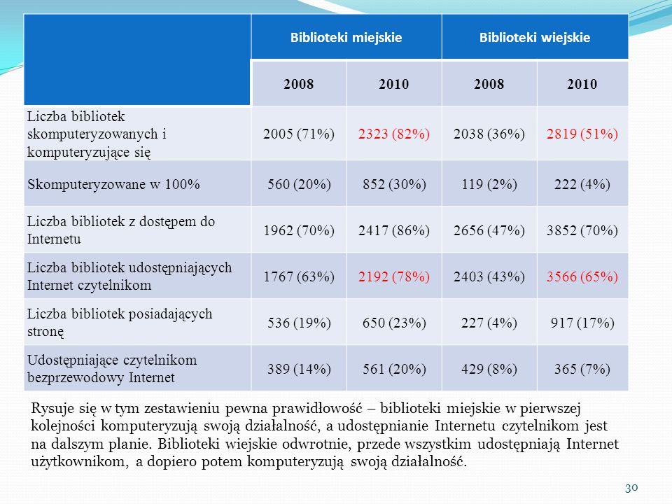 Biblioteki miejskieBiblioteki wiejskie 2008201020082010 Liczba bibliotek skomputeryzowanych i komputeryzujące się 2005 (71%)2323 (82%)2038 (36%)2819 (