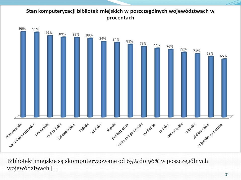 31 Biblioteki miejskie są skomputeryzowane od 65% do 96% w poszczególnych województwach […]