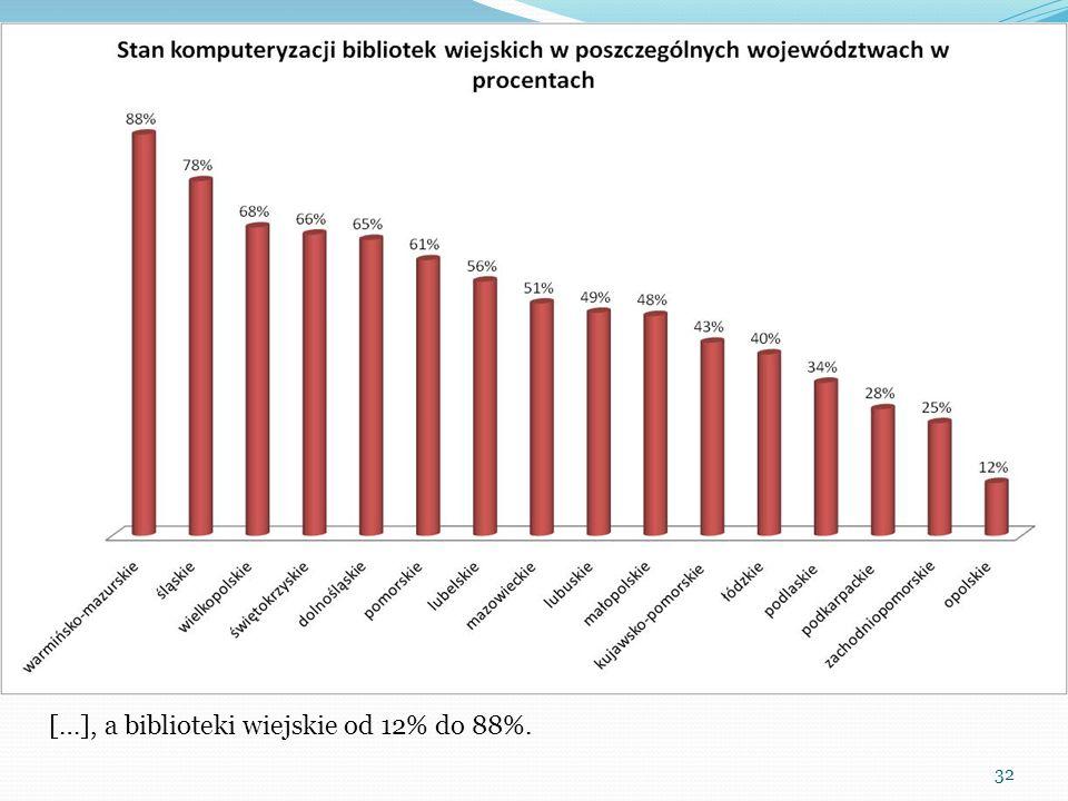 32 […], a biblioteki wiejskie od 12% do 88%.