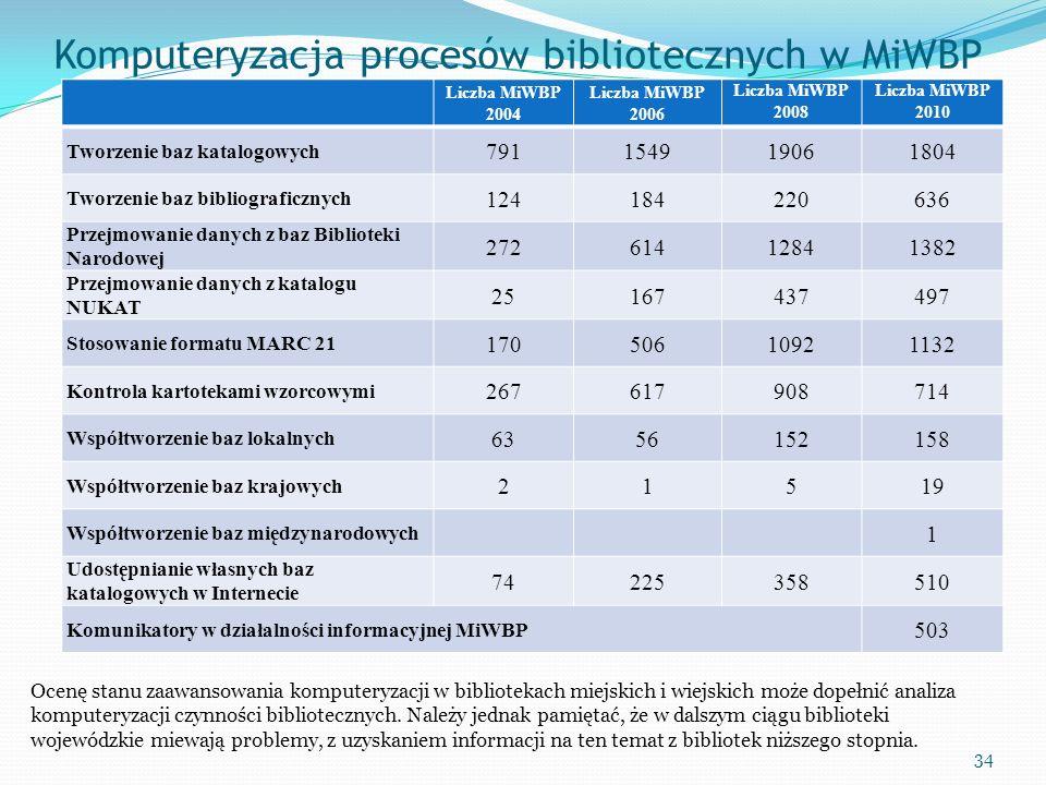 Komputeryzacja procesów bibliotecznych w MiWBP Liczba MiWBP 2004 Liczba MiWBP 2006 Liczba MiWBP 2008 Liczba MiWBP 2010 Tworzenie baz katalogowych 7911