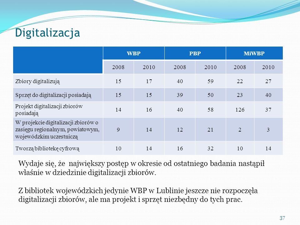 Digitalizacja WBPPBPMiWBP 200820102008201020082010 Zbiory digitalizują151740592227 Sprzęt do digitalizacji posiadają15 39502340 Projekt digitalizacji