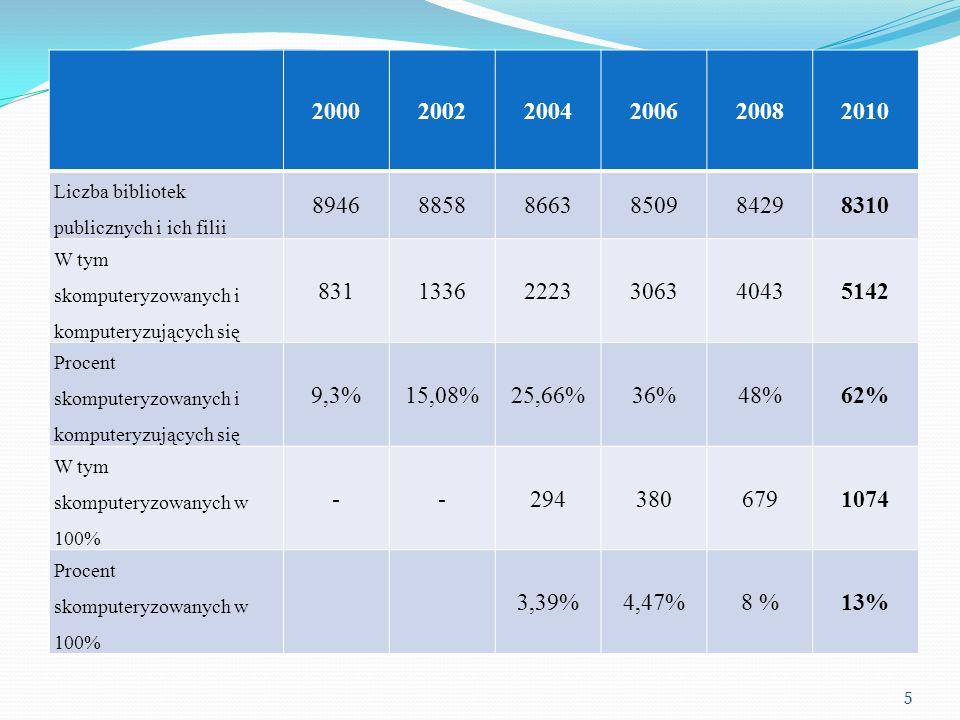 200020022004200620082010 Liczba bibliotek powiatowych i pełniących zadania 104198256251272284 Liczba bibliotek skomputeryzowanych i w trakcie komputeryzacji 71 (68%)178 (90%)245 (96%)246 (98%)269 (99%)278 (98%) W tym liczba bibliotek powiatowych skomputeryzowanych w100% 62 (24%)74 (29%)99 (36%)117 (41%) Liczba bibliotek powiatowych z dostępem do Internetu 46 (44%)135 (68%)239 (93%)251 (100%)271 (100%)284 (100%) Liczba bibliotek udostępniających Internet czytelnikom 21 (20%)128 (65%)190 (74%)241 (96%)264 (97%)278 (98%) Liczba bibliotek udostępniających bezprzewodowy Internet czytelnikom 96 (35%)149 (52%) Liczba bibliotek pobierających opłaty od czytelników za korzystanie z Internetu 15 (71%)59 (46%)87 (46%)76 (32%)77 (28%)55 (19%) Liczba bibliotek posiadających własne strony internetowe 15 (14%)50 (25%)111 (43%)154 (61%)207 (76%)243 (86%) 26