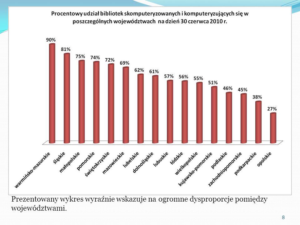 9 W dwóch województwach (lubelskie i kujawsko-pomorskie) nastąpił spadek liczby komputeryzowanych bibliotek.