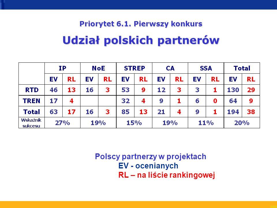 Polscy partnerzy w projektach EV - ocenianych RL – na liście rankingowej Priorytet 6.1.
