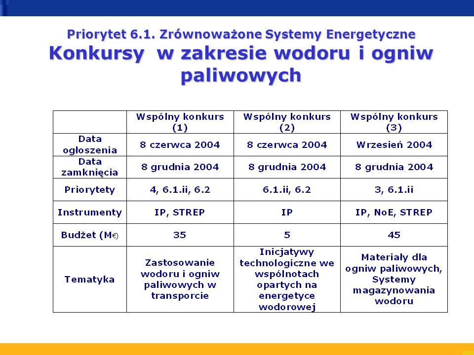 Priorytet 6.1. Zrównoważone Systemy Energetyczne Konkursy w zakresie wodoru i ogniw paliwowych