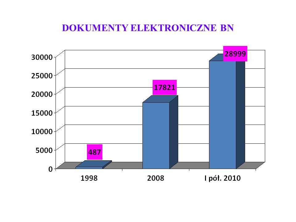 DOKUMENTY ELEKTRONICZNE BN