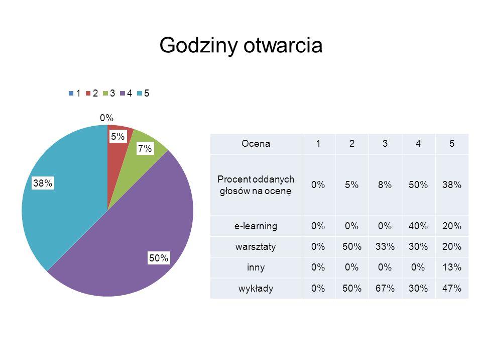 Godziny otwarcia Ocena12345 Procent oddanych głosów na ocenę 0%5%8%50%38% e-learning0% 40%20% warsztaty0%50%33%30%20% inny0% 13% wykłady0%50%67%30%47%