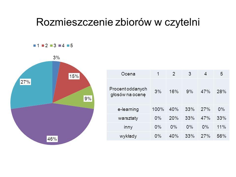 Rozmieszczenie zbiorów w czytelni Ocena12345 Procent oddanych głosów na ocenę 3%16%9%47%28% e-learning100%40%33%27%0% warsztaty0%20%33%47%33% inny0% 11% wykłady0%40%33%27%56%