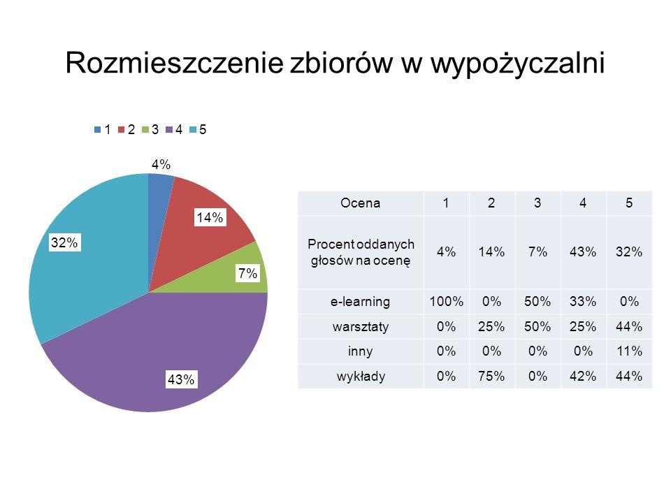 Rozmieszczenie zbiorów w wypożyczalni Ocena12345 Procent oddanych głosów na ocenę 4%14%7%43%32% e-learning100%0%50%33%0% warsztaty0%25%50%25%44% inny0% 11% wykłady0%75%0%42%44%