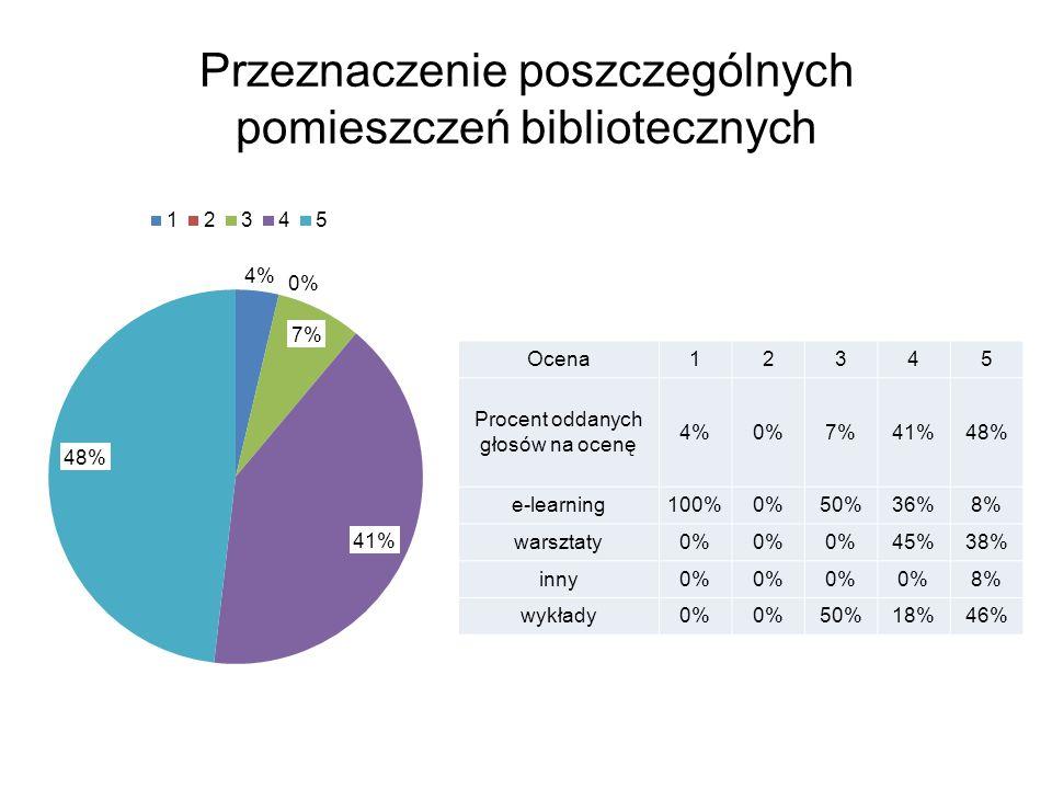 Przeznaczenie poszczególnych pomieszczeń bibliotecznych Ocena12345 Procent oddanych głosów na ocenę 4%0%7%41%48% e-learning100%0%50%36%8% warsztaty0% 45%38% inny0% 8% wykłady0% 50%18%46%