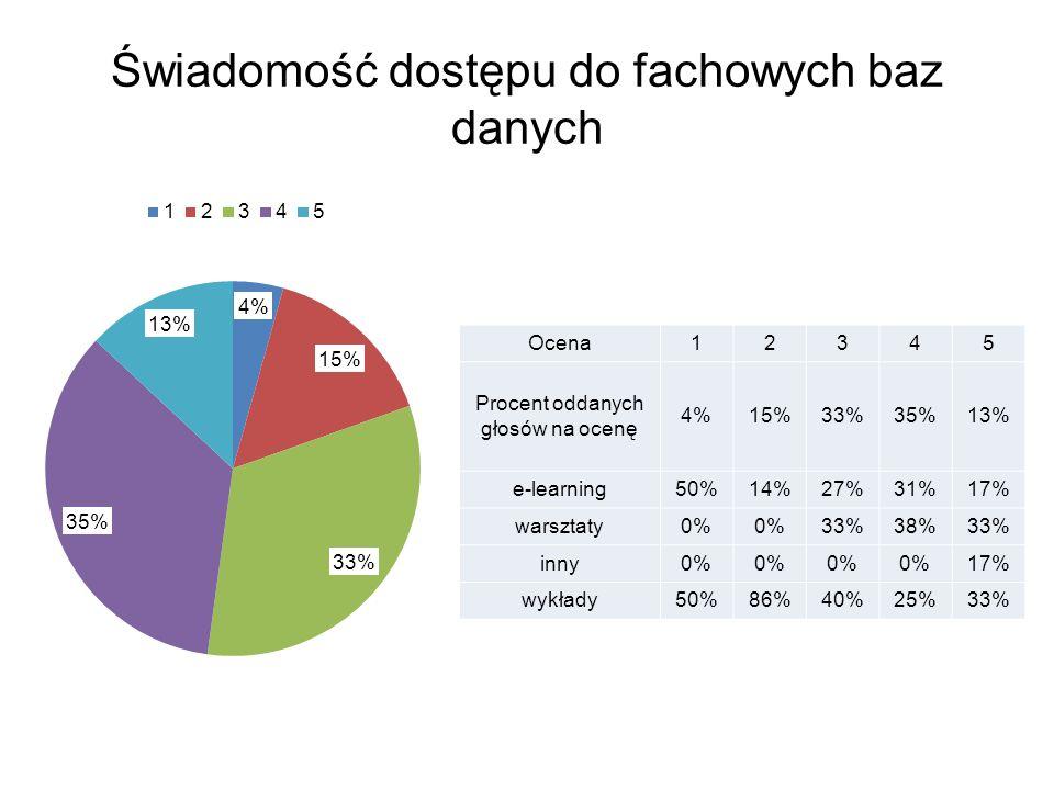Świadomość dostępu do fachowych baz danych Ocena12345 Procent oddanych głosów na ocenę 4%15%33%35%13% e-learning50%14%27%31%17% warsztaty0% 33%38%33% inny0% 17% wykłady50%86%40%25%33%