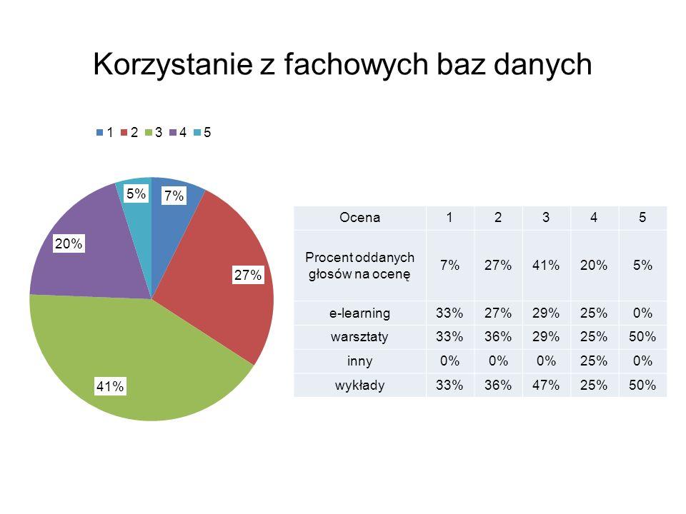 Korzystanie z fachowych baz danych Ocena12345 Procent oddanych głosów na ocenę 7%27%41%20%5% e-learning33%27%29%25%0% warsztaty33%36%29%25%50% inny0% 25%0% wykłady33%36%47%25%50%