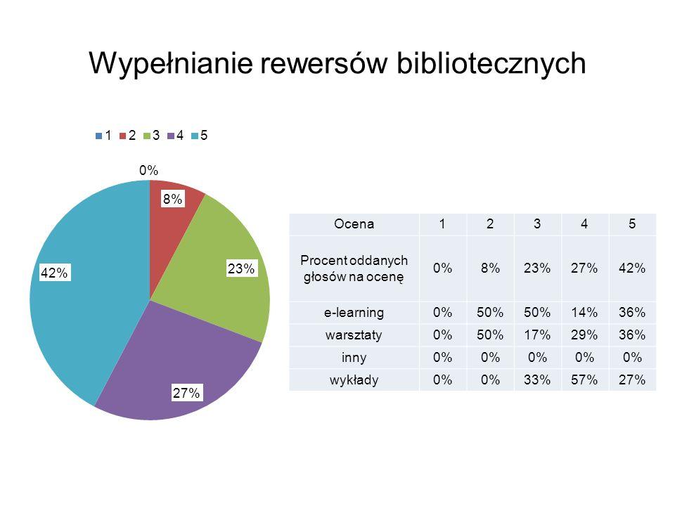 Wypełnianie rewersów bibliotecznych Ocena12345 Procent oddanych głosów na ocenę 0%8%23%27%42% e-learning0%50% 14%36% warsztaty0%50%17%29%36% inny0% wykłady0% 33%57%27%