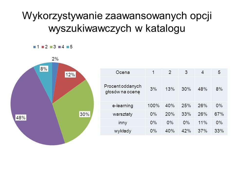Wykorzystywanie zaawansowanych opcji wyszukiwawczych w katalogu Ocena12345 Procent oddanych głosów na ocenę 3%13%30%48%8% e-learning100%40%25%26%0% warsztaty0%20%33%26%67% inny0% 11%0% wykłady0%40%42%37%33%