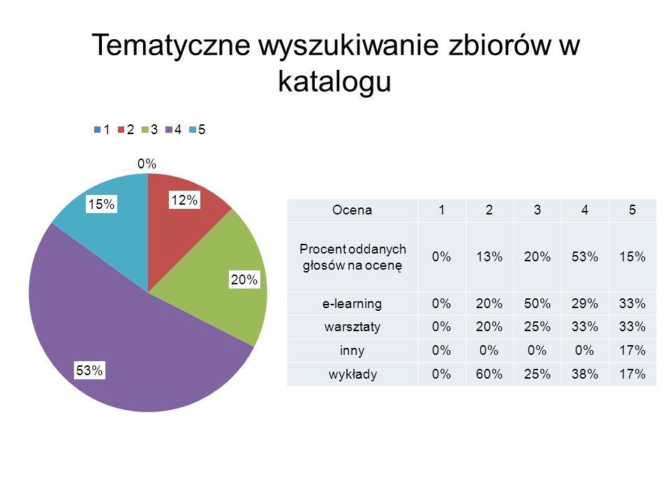 Tematyczne wyszukiwanie zbiorów w katalogu Ocena12345 Procent oddanych głosów na ocenę 0%13%20%53%15% e-learning0%20%50%29%33% warsztaty0%20%25%33% inny0% 17% wykłady0%60%25%38%17%