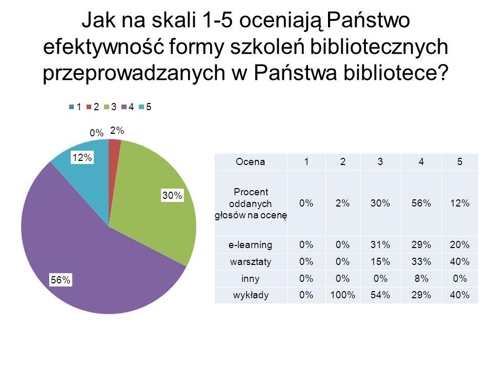 Jak na skali 1-5 oceniają Państwo efektywność formy szkoleń bibliotecznych przeprowadzanych w Państwa bibliotece.