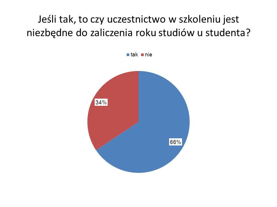 Jeśli tak, to czy uczestnictwo w szkoleniu jest niezbędne do zaliczenia roku studiów u studenta