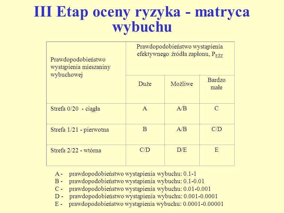 III Etap oceny ryzyka - matryca wybuchu A - prawdopodobieństwo wystąpienia wybuchu: 0.1-1 B - prawdopodobieństwo wystąpienia wybuchu: 0.1-0.01 C - pra