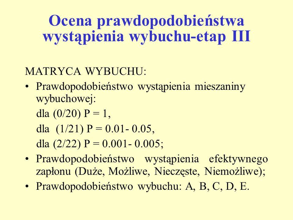 Ocena prawdopodobieństwa wystąpienia wybuchu-etap III MATRYCA WYBUCHU: Prawdopodobieństwo wystąpienia mieszaniny wybuchowej: dla (0/20) P = 1, dla (1/