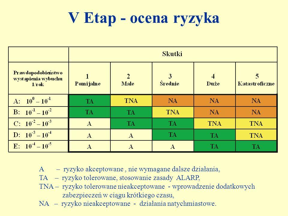 V Etap - ocena ryzyka A – ryzyko akceptowane, nie wymagane dalsze działania, TA – ryzyko tolerowane, stosowanie zasady ALARP, TNA – ryzyko tolerowane