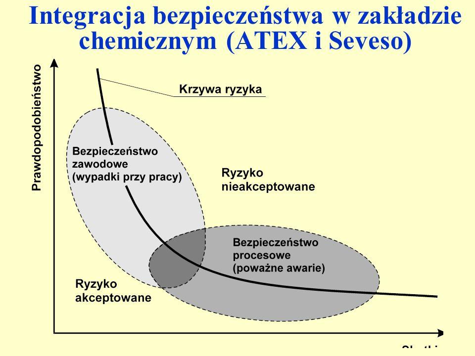 Integracja bezpieczeństwa w zakładzie chemicznym (ATEX i Seveso)
