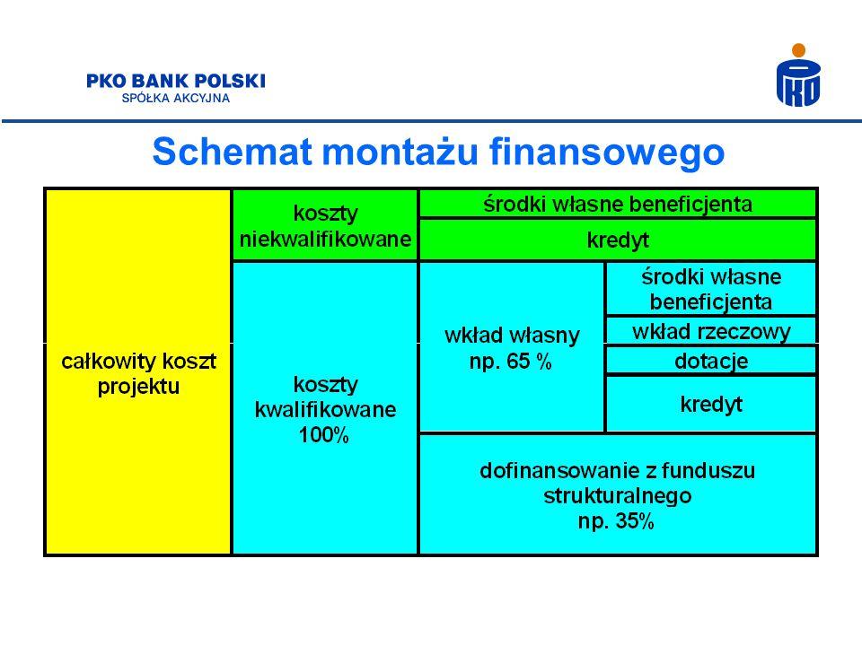 Schemat montażu finansowego