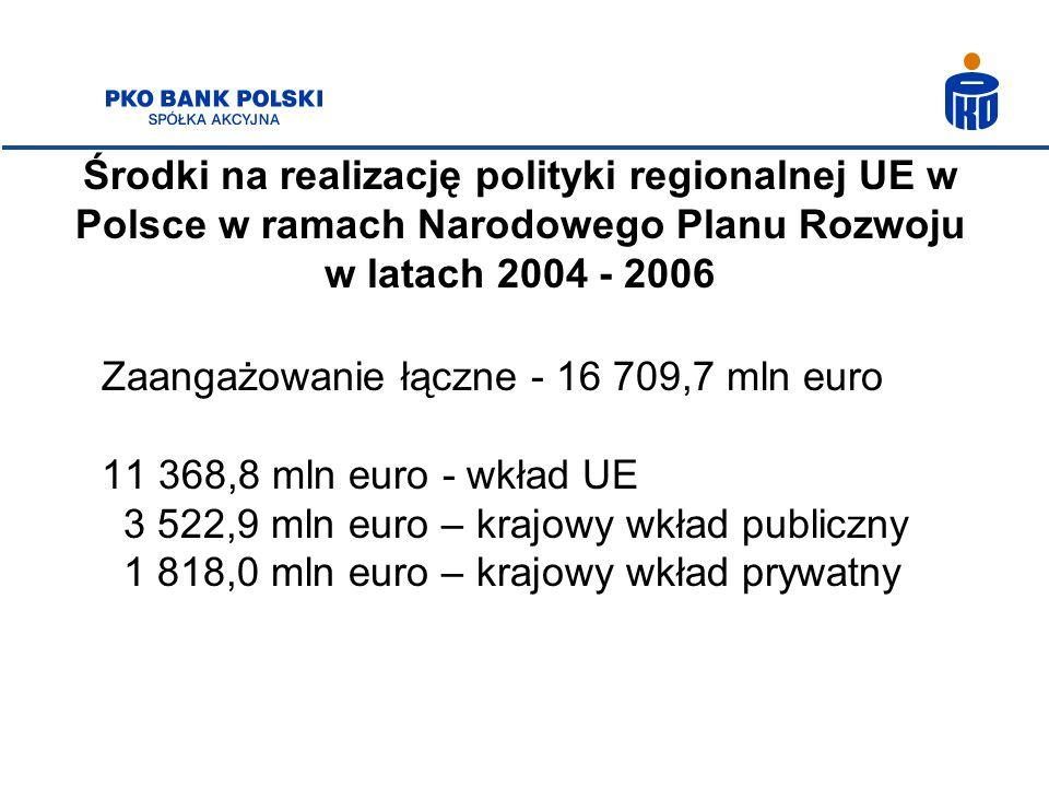 Środki na realizację polityki regionalnej UE w Polsce w ramach Narodowego Planu Rozwoju w latach 2004 - 2006 Zaangażowanie łączne - 16 709,7 mln euro