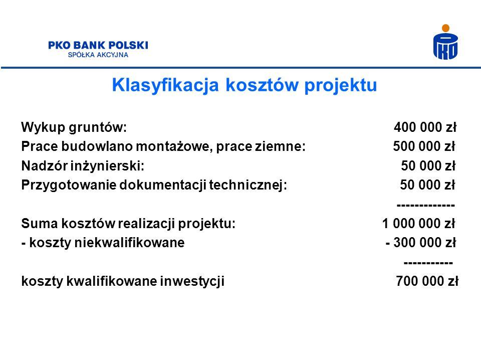 Klasyfikacja kosztów projektu Wykup gruntów: 400 000 zł Prace budowlano montażowe, prace ziemne: 500 000 zł Nadzór inżynierski: 50 000 zł Przygotowani