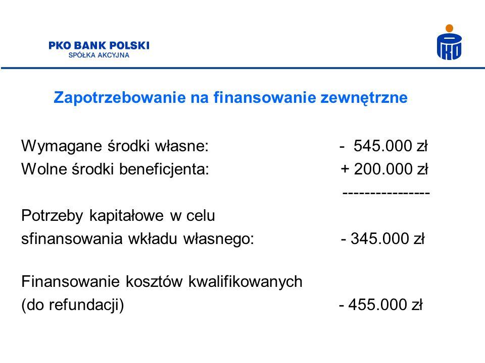Zapotrzebowanie na finansowanie zewnętrzne Wymagane środki własne: - 545.000 zł Wolne środki beneficjenta: + 200.000 zł ---------------- Potrzeby kapi