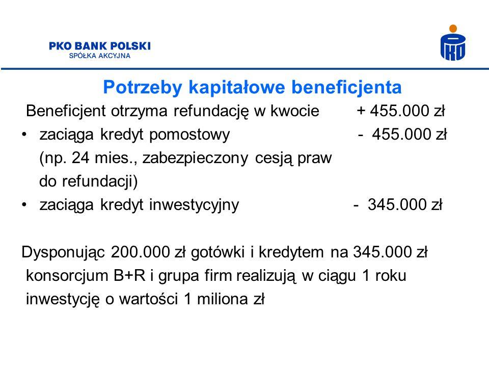 Potrzeby kapitałowe beneficjenta Beneficjent otrzyma refundację w kwocie + 455.000 zł zaciąga kredyt pomostowy - 455.000 zł (np. 24 mies., zabezpieczo
