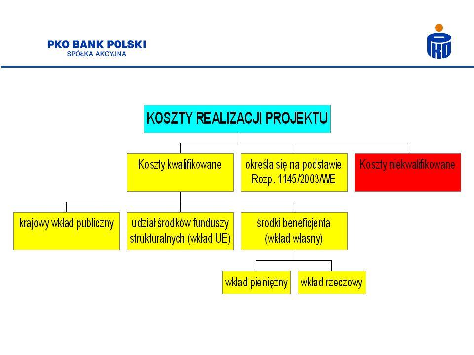 Przebieg realizacji projektu - aspekty finansowe Przewidywany czas trwania projektu: 24 miesiące Przewidywany koszt realizacji projektu: 1 000 000 zł Wysokość kosztu kwalifikowanego projektu zdeklarowana we wniosku: 700 000 zł Wnioskowana stopa dofinansowania projektu ze środków UE: 65% Wolne środki własne beneficjenta: 200 000 zł