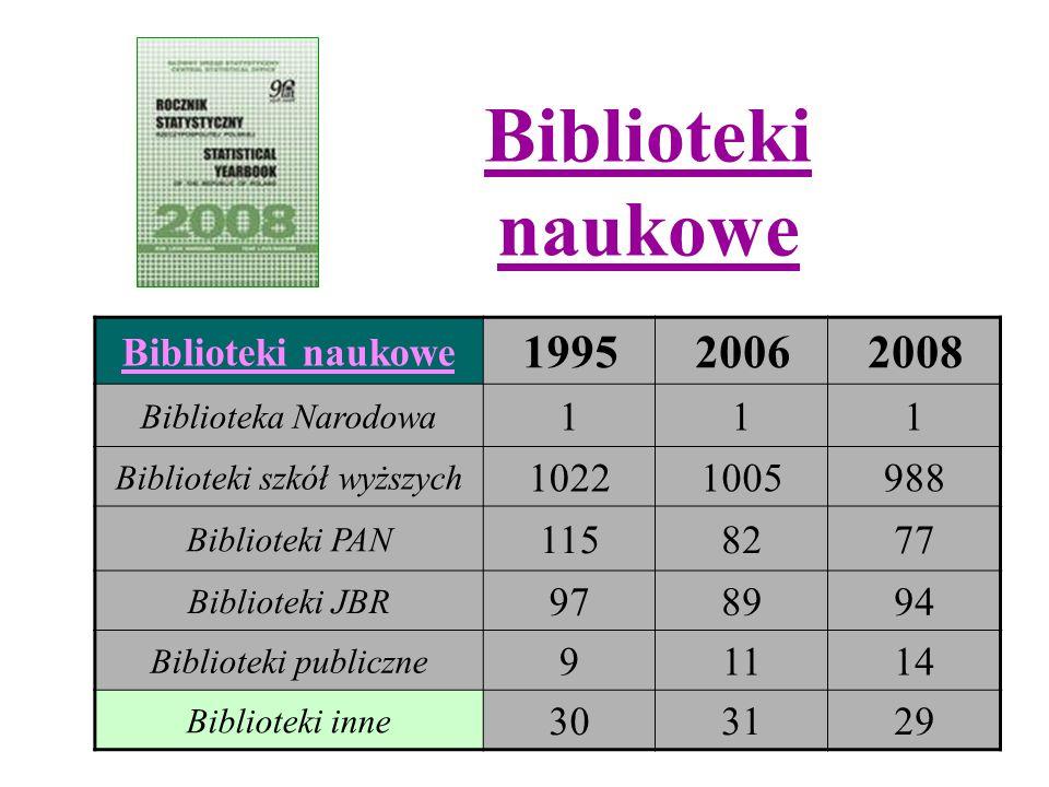 Biblioteki naukowe 199520062008 Biblioteka Narodowa 111 Biblioteki szkół wyższych 10221005988 Biblioteki PAN 1158277 Biblioteki JBR 978994 Biblioteki