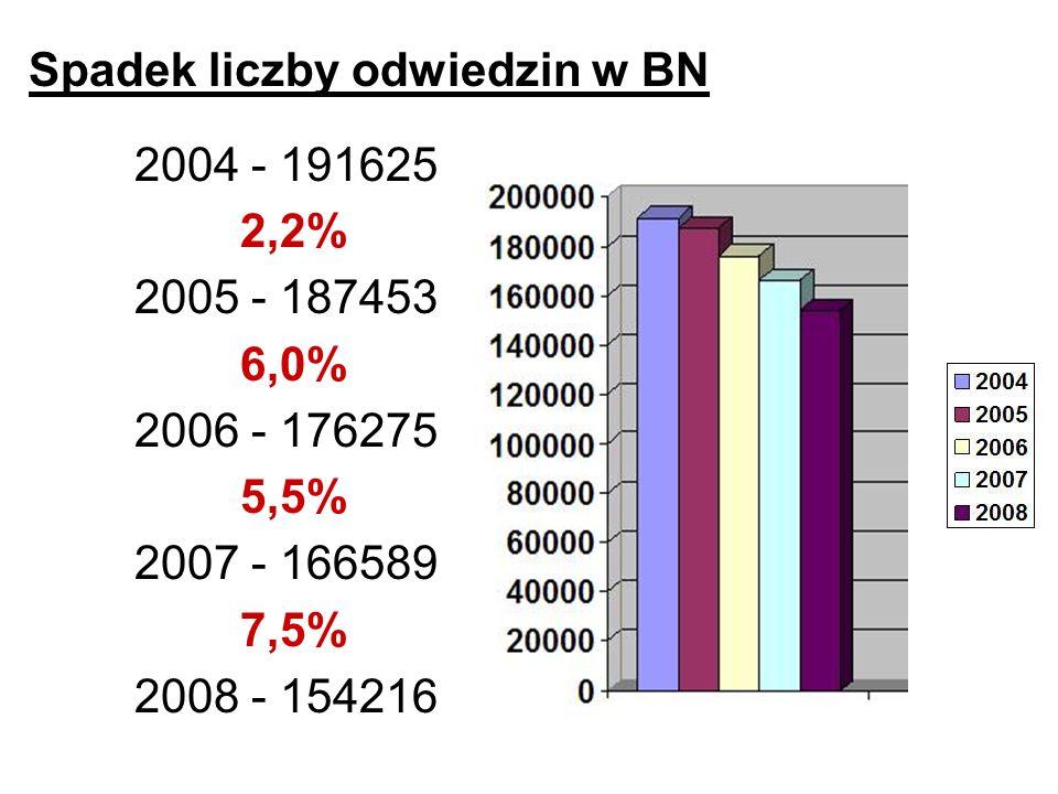 Spadek liczby odwiedzin w BN 2004 - 191625 2,2% 2005 - 187453 6,0% 2006 - 176275 5,5% 2007 - 166589 7,5% 2008 - 154216